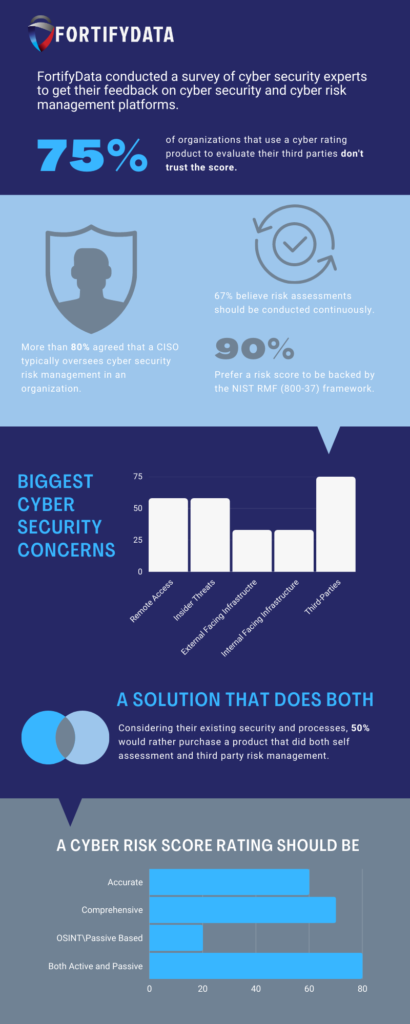 What Do Cyber Security Experts Think About Cyber Rating Technologies? [Infographic]